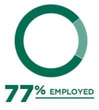 77% of graduates are employed