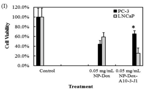 This graph from the study shows how many cancer cells (the gray bars) survived versus how many healthy cells (the black bars) survived. The first group of two bars shows the control group. The second shows the results after traditional chemotherapy treatments. The last group shows the results after the chemotherapy treatment that was delivered via altered nanoparticles. While some healthy cells were killed in the last group, more survived than in the traditional chemotherapy treatment while more of the cancerous cells were eliminated.