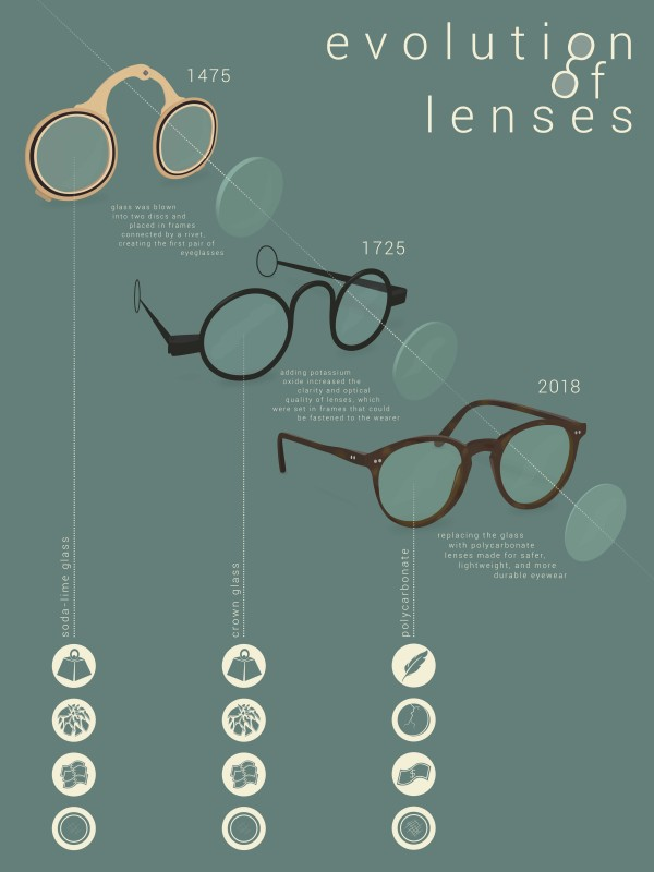 Mary Horohoe featured the evolution of eyeglasses in her project for the IIID Award competition.