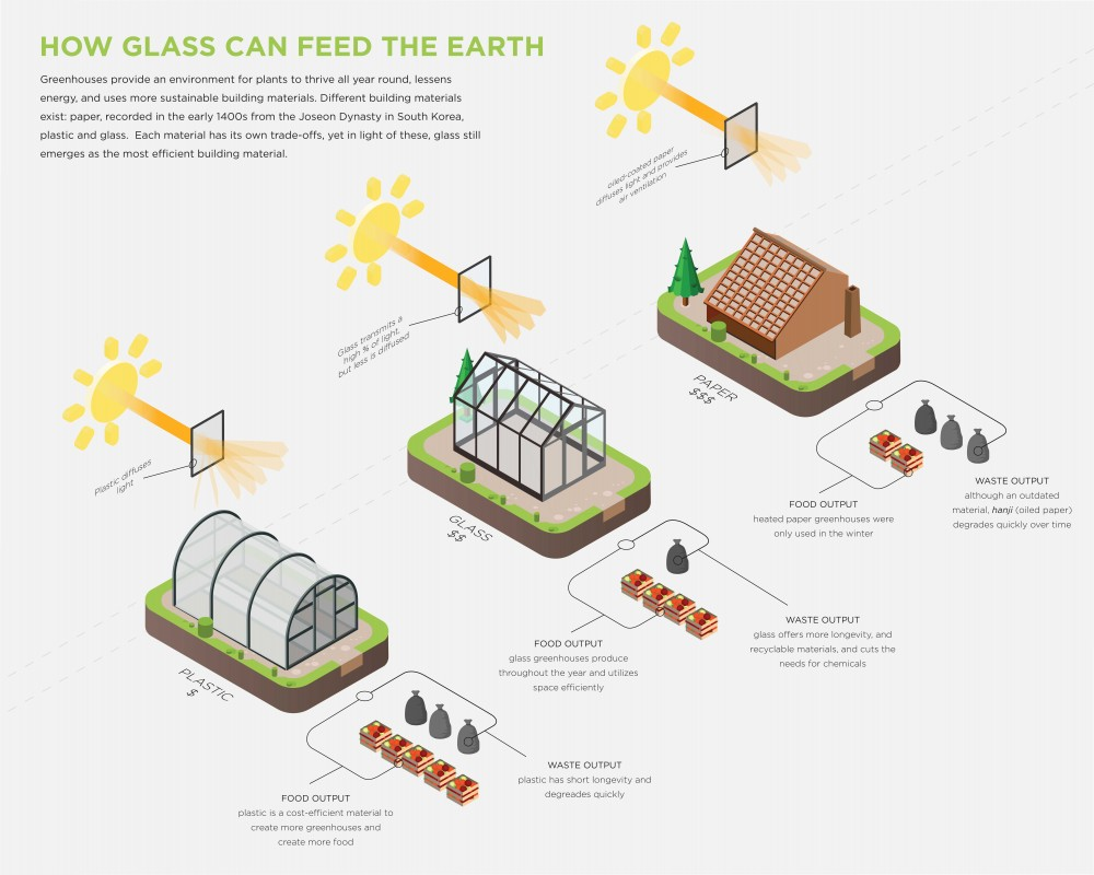 Brenda Son looked at greenhouses for her IIID Award project.
