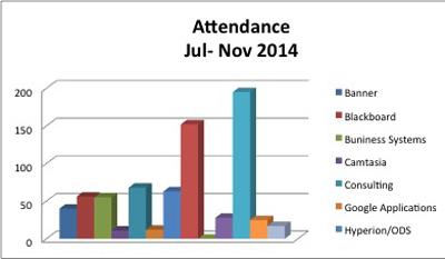 UCTD attendance chart