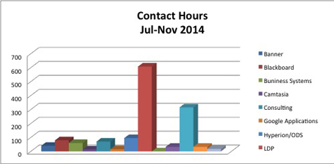 UCTD contact hours chart