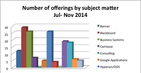 UCTD offerings chart