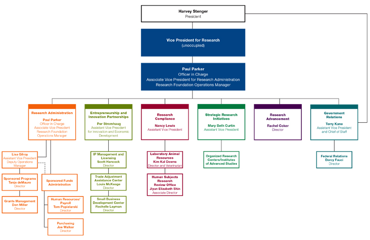 Organizational chart organizational chart binghamton - Organizational chart of front office department ...