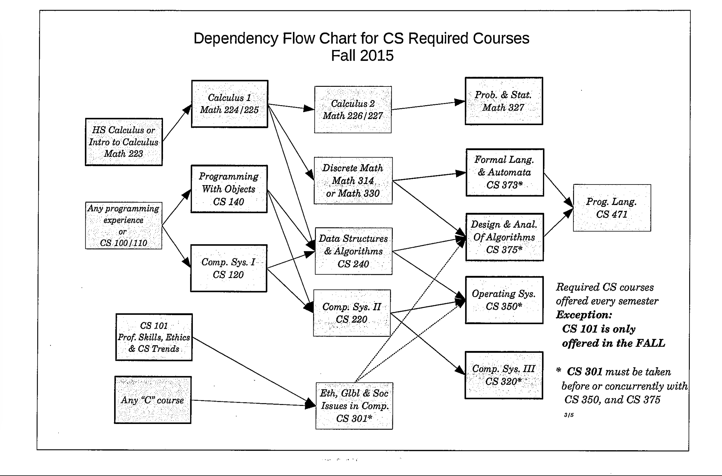 Cs Course Guidesheet 2017 18 The Thomas J Watson School Of Example State Diagram Courseoffering Flowchart