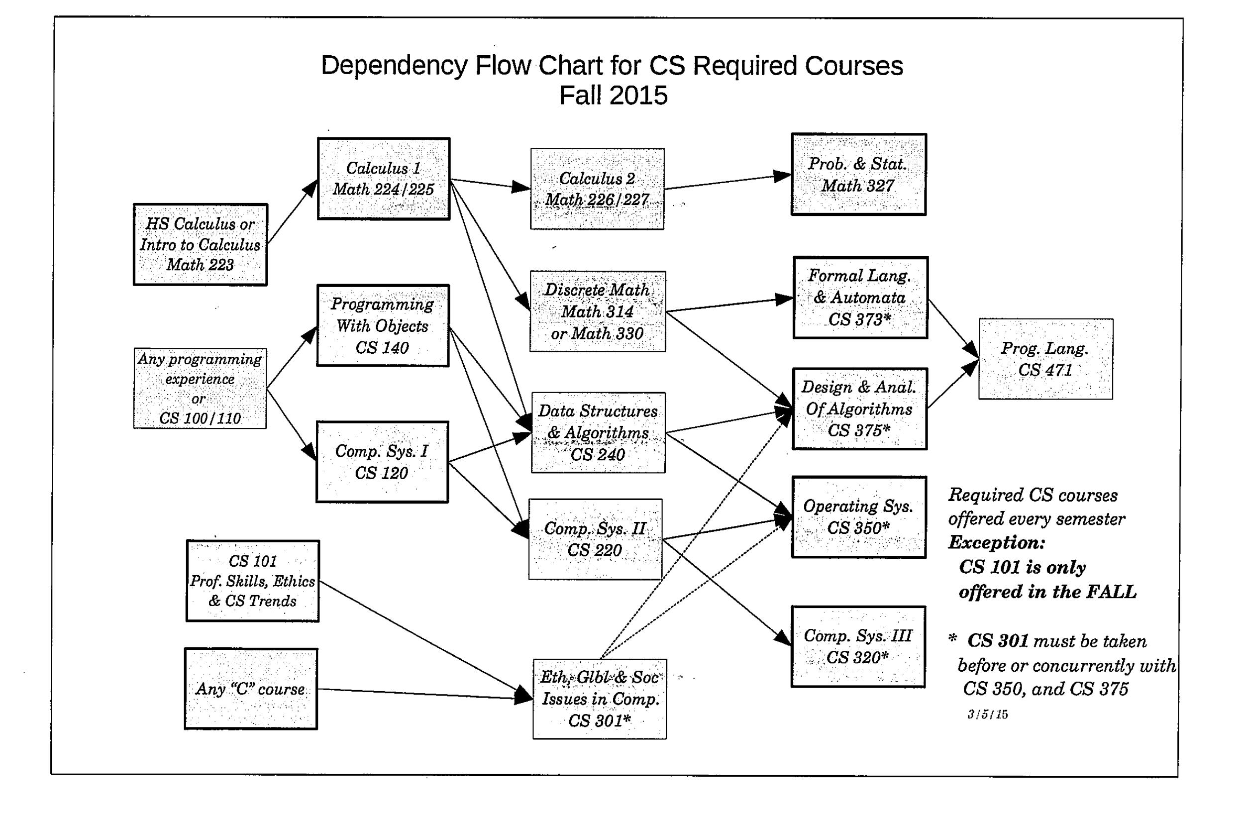 Cs course guidesheet 2015 16 the thomas j watson school of flow chart 2 nvjuhfo Choice Image